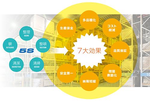 5S管理システム