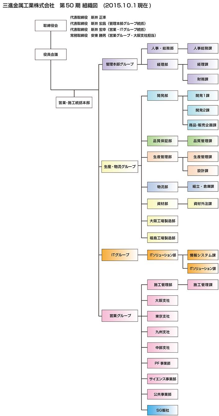 soshikizu201512.png
